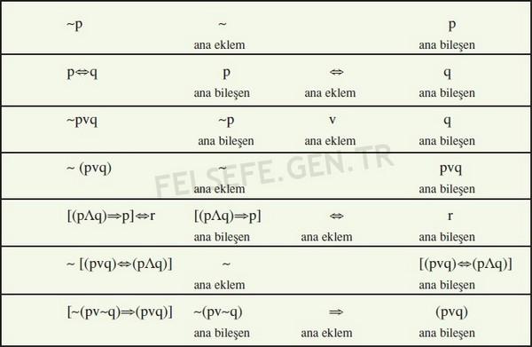 Önerme Eklemleri ve Doğruluk Çizelgeleri 2