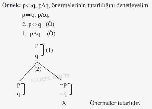 Çözümleyici Çizelge İle Birden Fazla Önermenin Tutarlılığını Denetleme 1