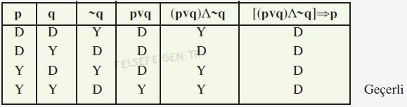 Geçerlilik, Çıkarımın Geçerliliğini Denetleme, Çıkarımlarda Geçerliliğin Denetlenmesi 1