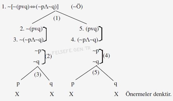 Çözümleyici Çizelge İle Önermenin Denkliğinin (Eş Değerliğinin) Denetleme 2