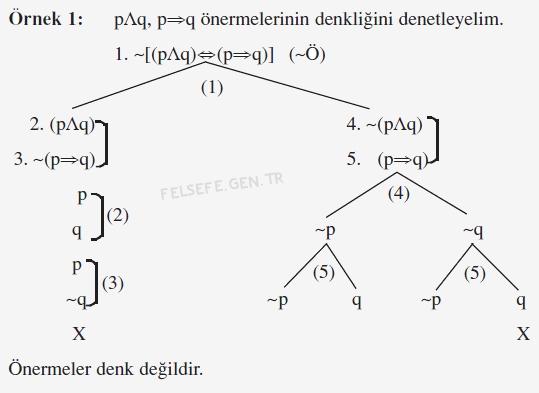 Çözümleyici Çizelge İle Önermenin Denkliğinin (Eş Değerliğinin) Denetleme 1