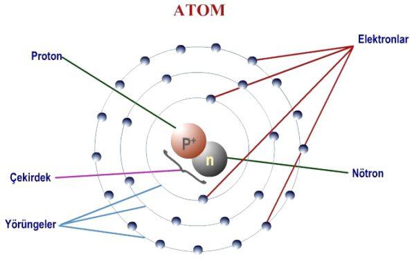 Atomun Günümüzde Bilinen Yapısı
