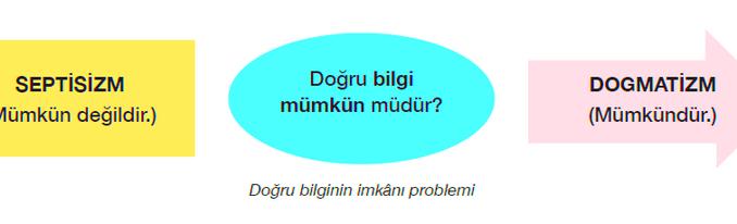 Doğru bilginin imkânı problemine cevap veren felsefi sistemler septisizm ve dogmatizmdir.