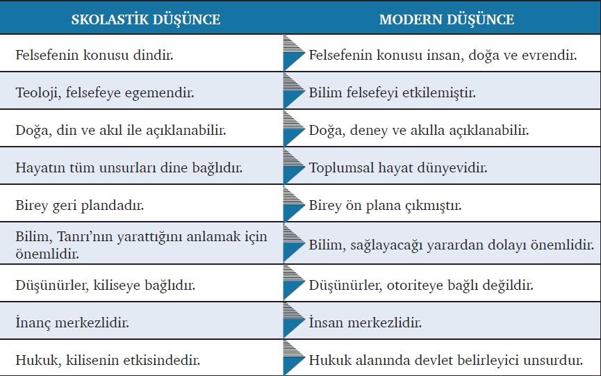 Skolastik Düşünce ile Modern Düşüncenin Farkları