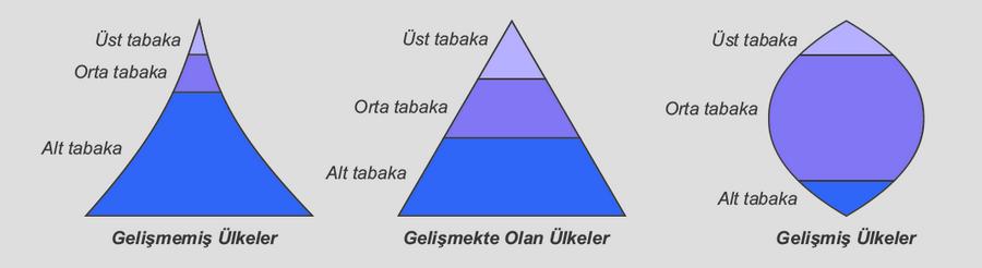 Toplumsal tabakalaşma piramitleri
