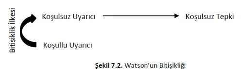 Watson'un Bitişiklik Kuramı 1