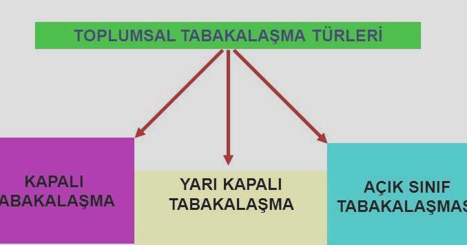 Toplumsal Tabakalaşma Tipleri