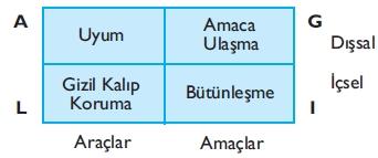 AGIL Şeması